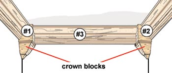 How to Install House of Fara Crown Moulding Using Crown